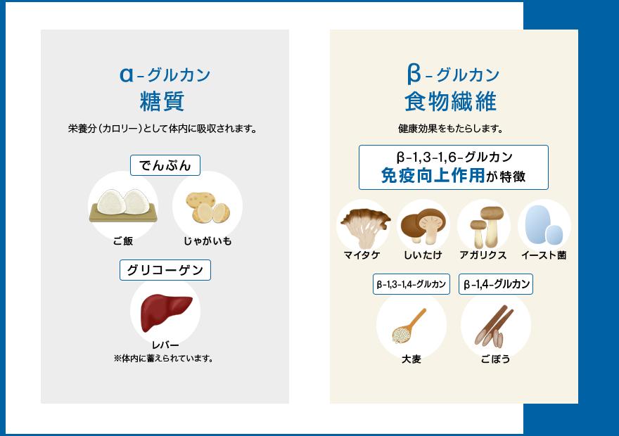 食品 β グルカン